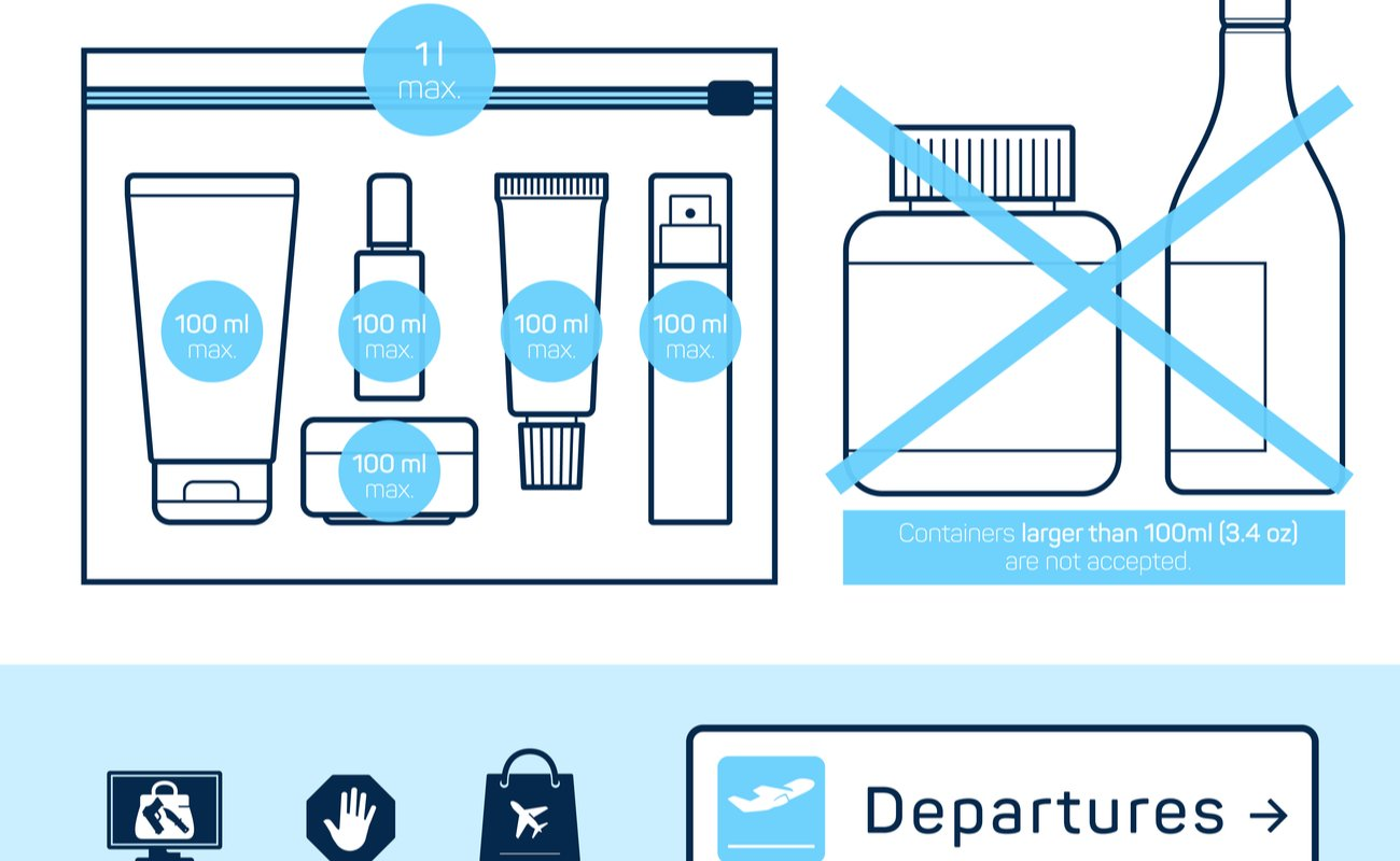 Graphic showing the liquid restrictions at an airport 1 litre max including up to 10 x 100ml individual bottles and nothing over 100ml